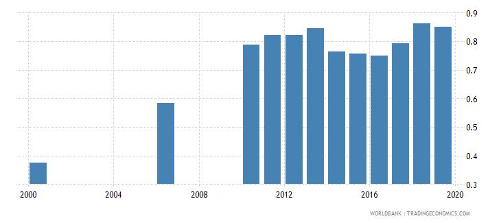 kazakhstan school life expectancy post secondary non tertiary both sexes years wb data