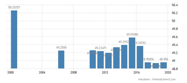 kazakhstan secondary education pupils percent female wb data