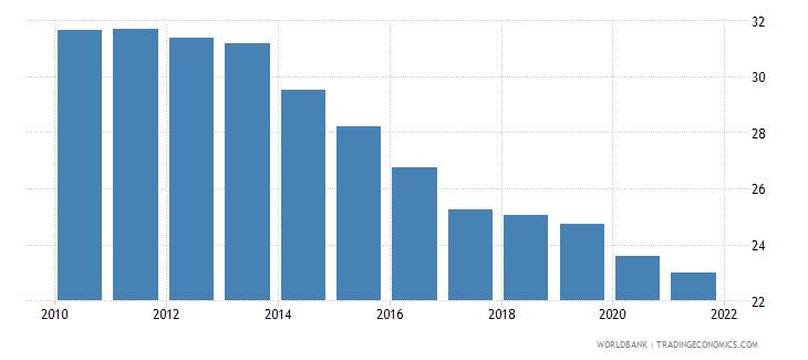 kazakhstan self employed male percent of males employed wb data