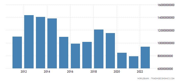kazakhstan service imports bop us dollar wb data