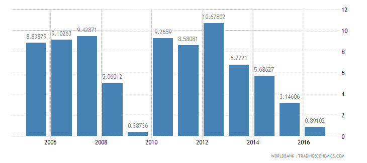 kazakhstan services etc  value added annual percent growth wb data