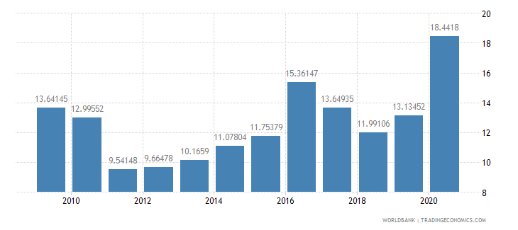 kazakhstan short term debt percent of exports of goods services and income wb data