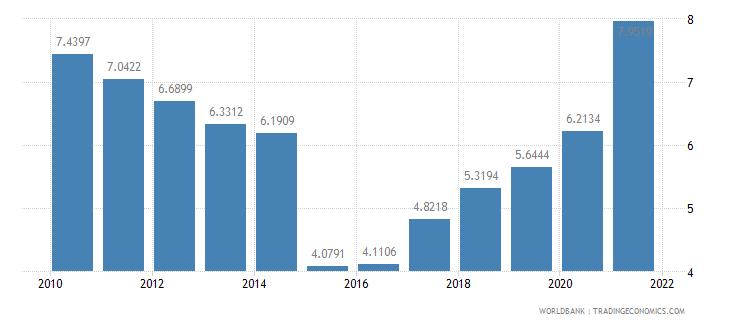 kazakhstan short term debt percent of total external debt wb data