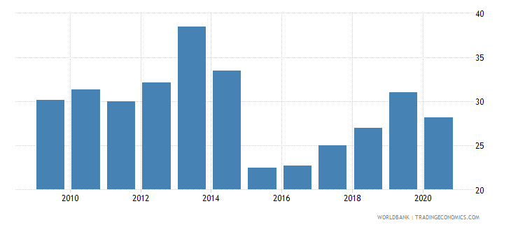 kazakhstan short term debt percent of total reserves wb data