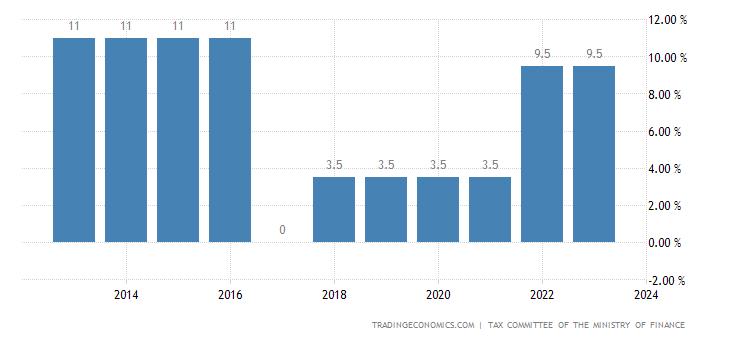 Kazakhstan Social Security Rate For Companies