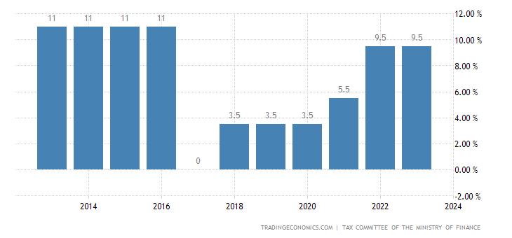 Kazakhstan Social Security Rate