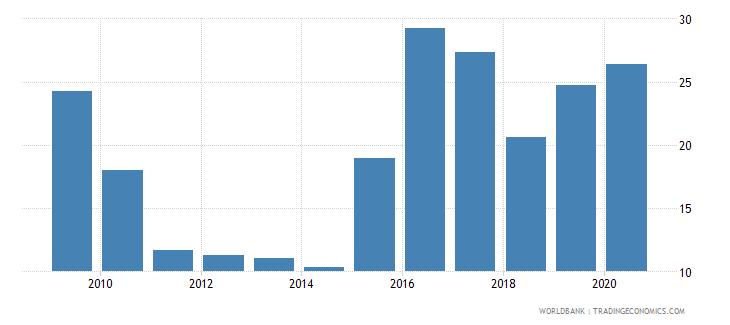 kazakhstan stock market capitalization to gdp percent wb data
