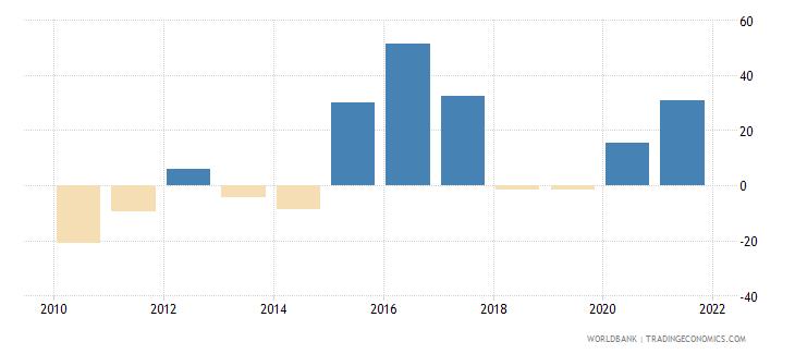 kazakhstan stock market return percent year on year wb data