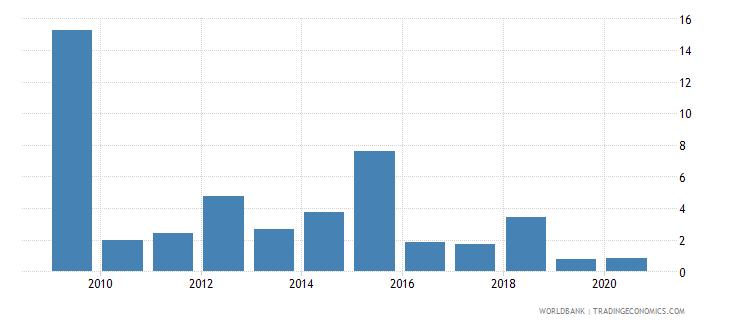 kazakhstan stock market turnover ratio percent wb data