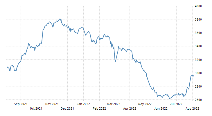 Kazakhstan Stock Exchange Index KASE