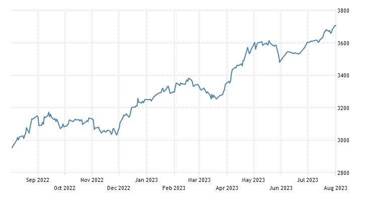 Kazakhstan Stock Exchange Index KASE