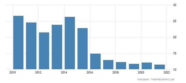 kazakhstan stock price volatility wb data