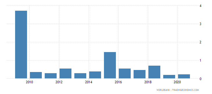 kazakhstan stocks traded total value percent of gdp wb data