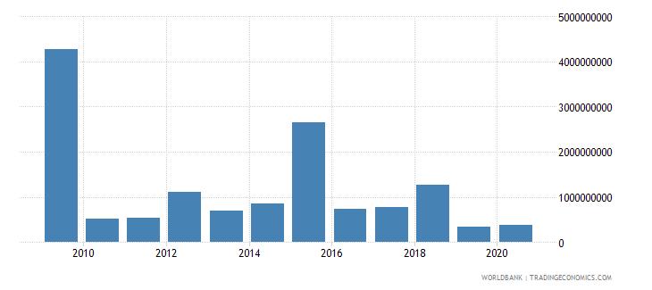 kazakhstan stocks traded total value us dollar wb data