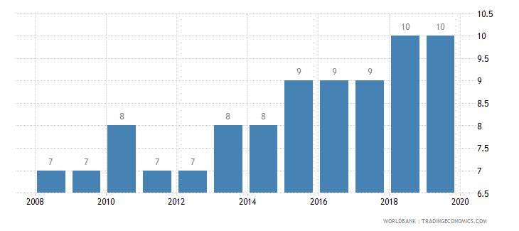 kazakhstan tax payments number wb data