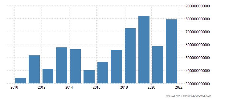 kazakhstan tax revenue current lcu wb data