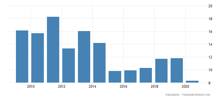 kazakhstan tax revenue percent of gdp wb data