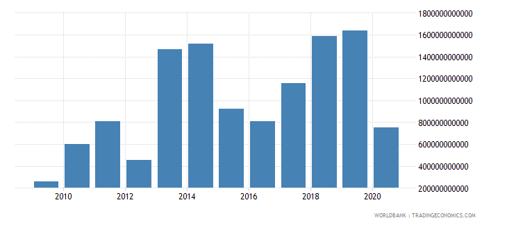 kazakhstan taxes on exports current lcu wb data