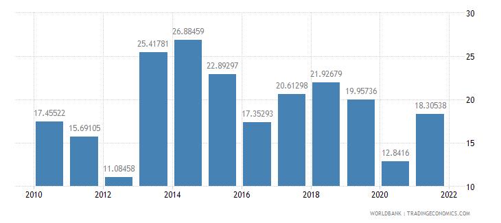 kazakhstan taxes on exports percent of tax revenue wb data