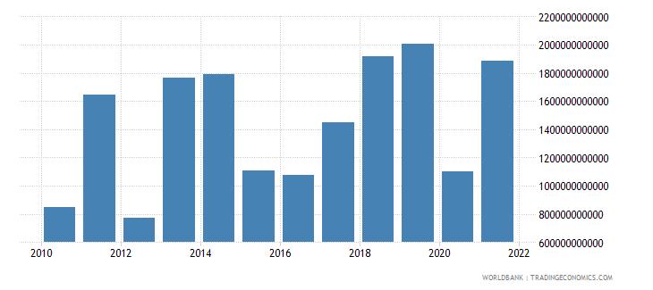kazakhstan taxes on international trade current lcu wb data