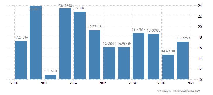 kazakhstan taxes on international trade percent of revenue wb data