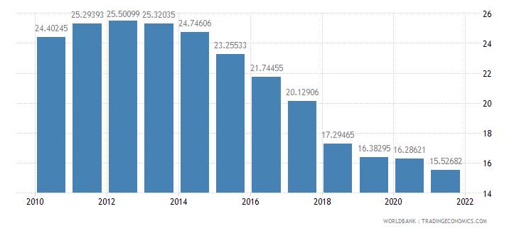kazakhstan telephone lines per 100 people wb data