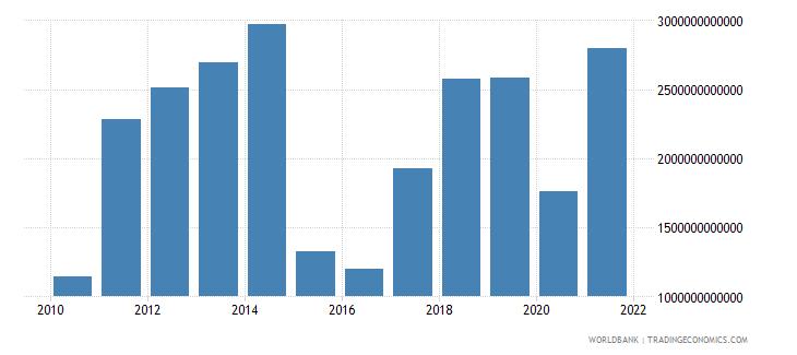 kazakhstan terms of trade adjustment constant lcu wb data