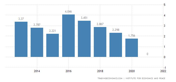 Kazakhstan Terrorism Index