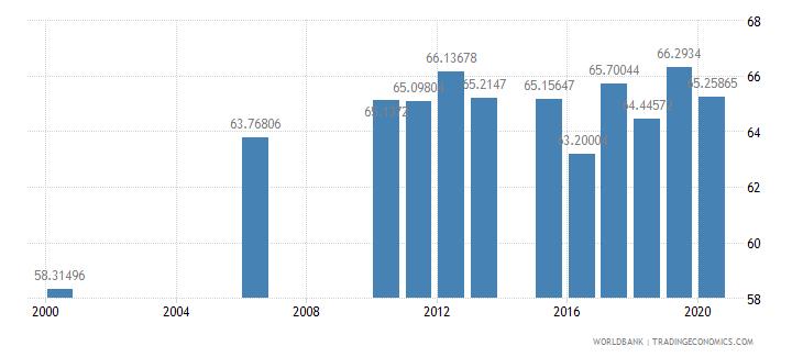 kazakhstan tertiary education teachers percent female wb data