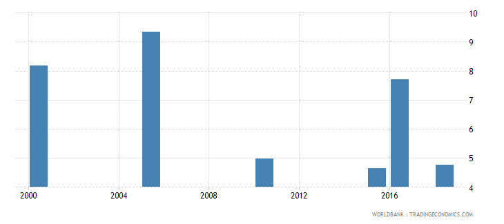 kazakhstan total alcohol consumption per capita liters of pure alcohol projected estimates 15 years of age wb data