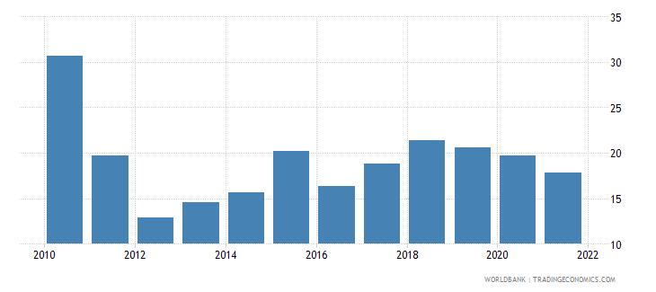 kazakhstan total debt service percent of gni wb data