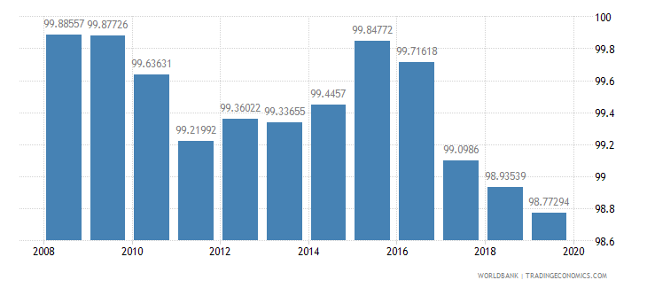 kazakhstan total enrollment primary percent net wb data