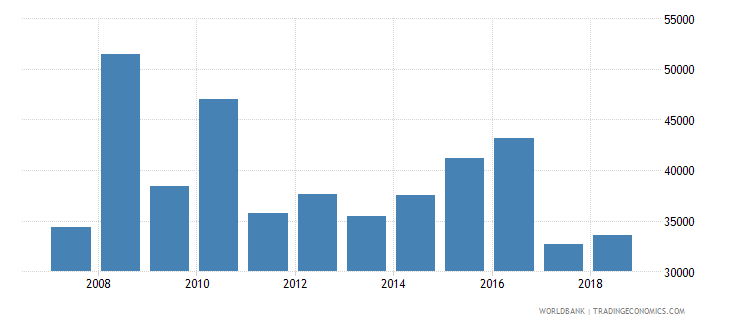 kazakhstan total fisheries production metric tons wb data