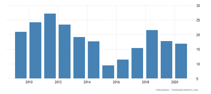 kazakhstan total natural resources rents percent of gdp wb data