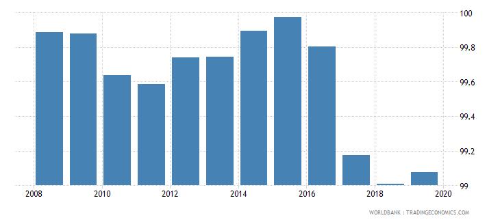 kazakhstan total net enrolment rate primary both sexes percent wb data