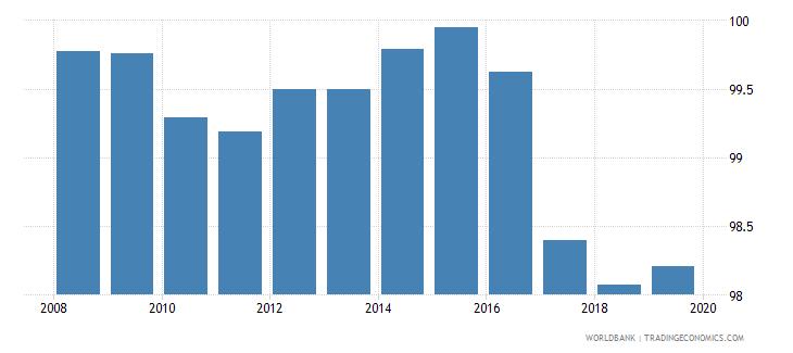 kazakhstan total net enrolment rate primary male percent wb data