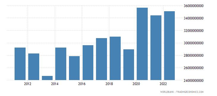 kazakhstan total reserves includes gold us dollar wb data