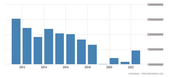 kazakhstan total reserves minus gold us dollar wb data