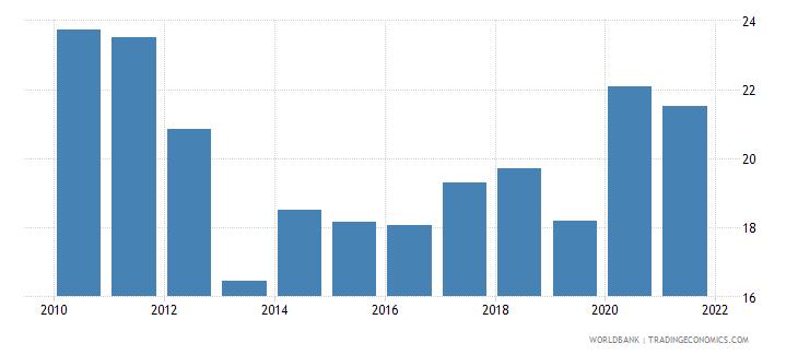 kazakhstan total reserves percent of total external debt wb data