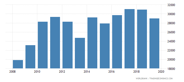 kazakhstan total reserves wb data