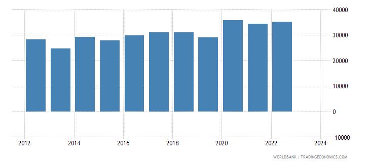 kazakhstan total reserves wb data