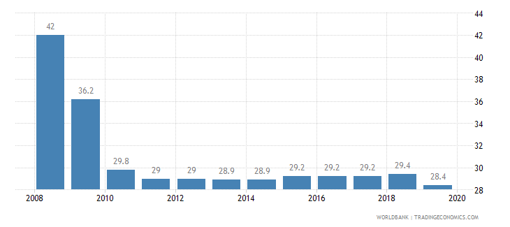 kazakhstan total tax rate percent of profit wb data
