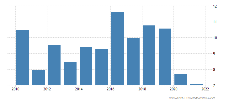 kazakhstan trade in services percent of gdp wb data