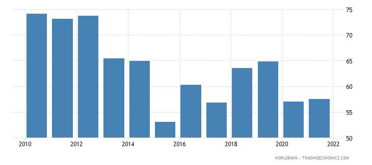 kazakhstan trade percent of gdp wb data
