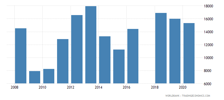 kazakhstan trademark applications nonresident by count wb data