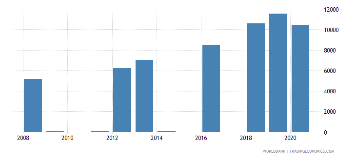 kazakhstan trademark applications resident by count wb data