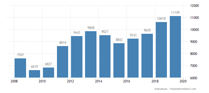 kazakhstan trademark applications total wb data
