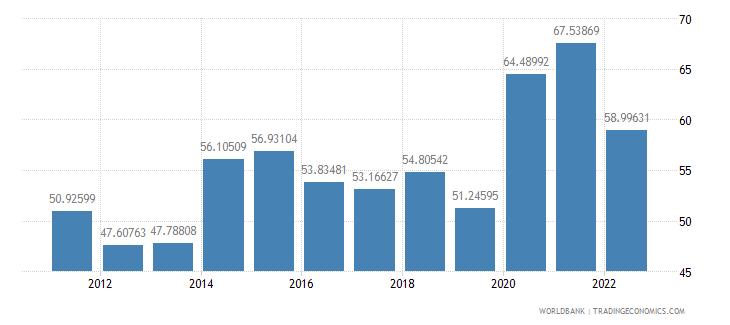 kazakhstan transport services percent of service exports bop wb data