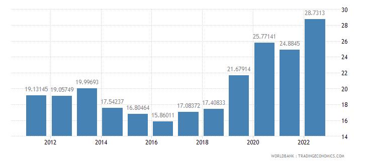 kazakhstan transport services percent of service imports bop wb data