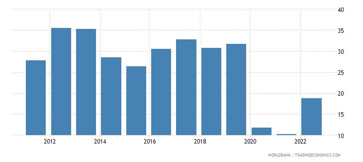 kazakhstan travel services percent of service exports bop wb data